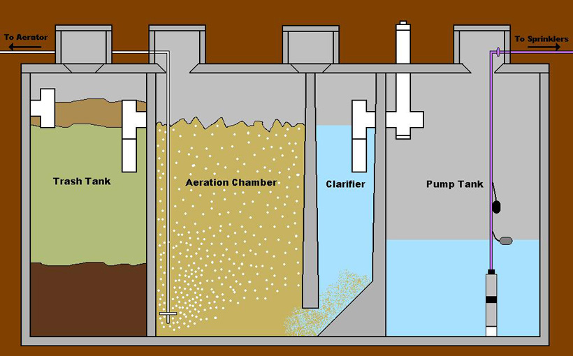 similiar aeration septic tank installation diagram keywords septic trash tank waste from the house is fed into a trash tank