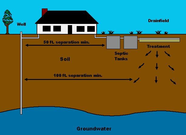 Cruse Pumping & Backhoe | Septic Systems in Texas